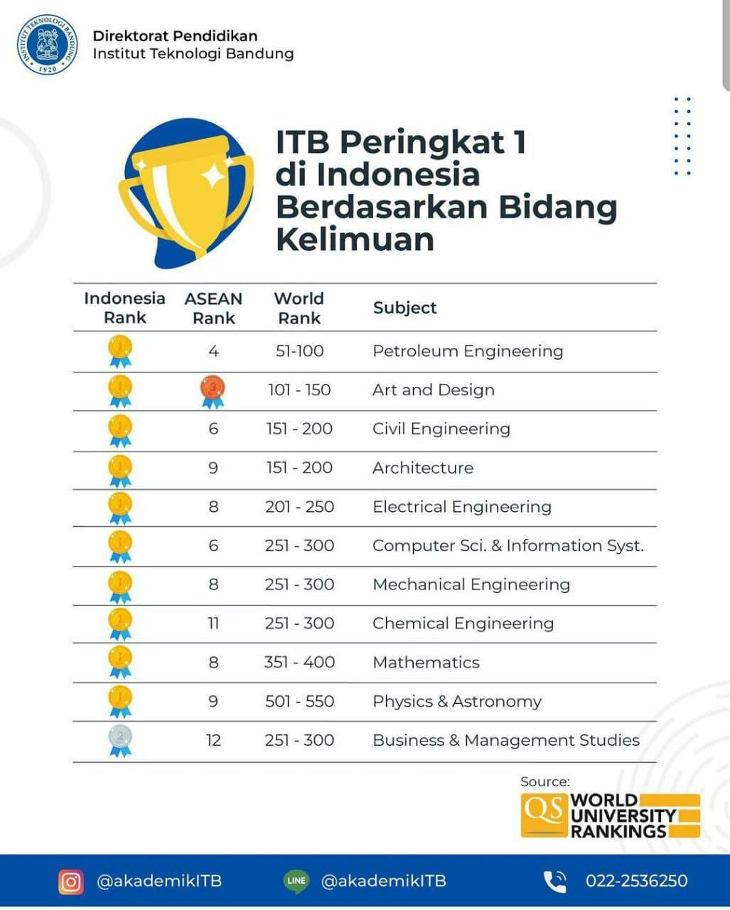 Peringkat Arsitektur ITB pada QS World University Rankings 2021