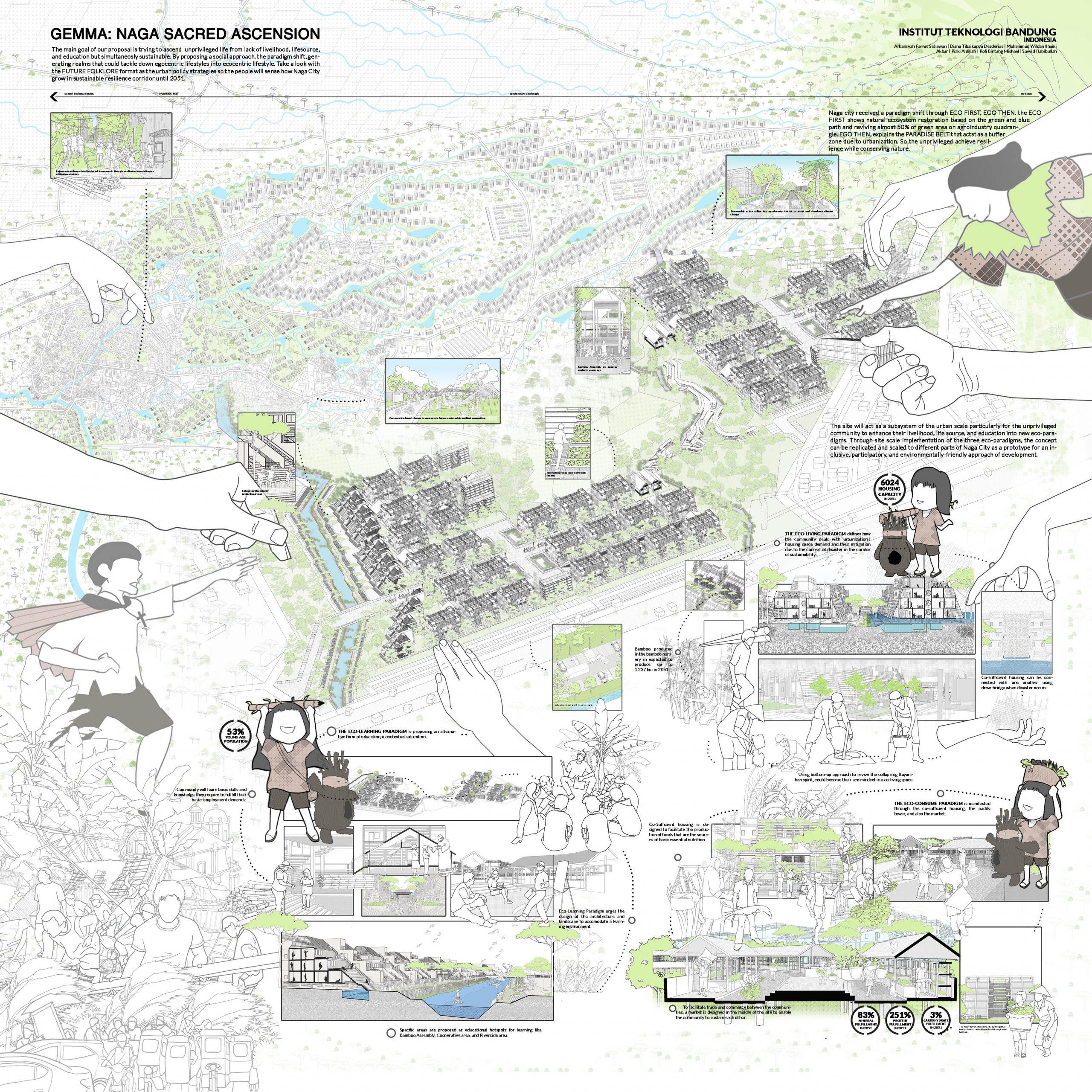 Tim Magister Arsitektur ITB memperoleh Honourable Mention pada Sayembara Designing Resilience in Asia 2021